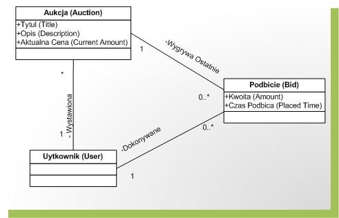 Model domeny sercem aplikacji w metodologii domain driven design klas ccuart Gallery