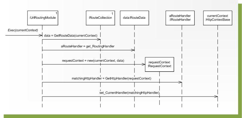Fragile thinking software development agile microsoft diagram sekwencji przedstawiajcy zachowanie realizowane przez urlroutingmodule ccuart Images